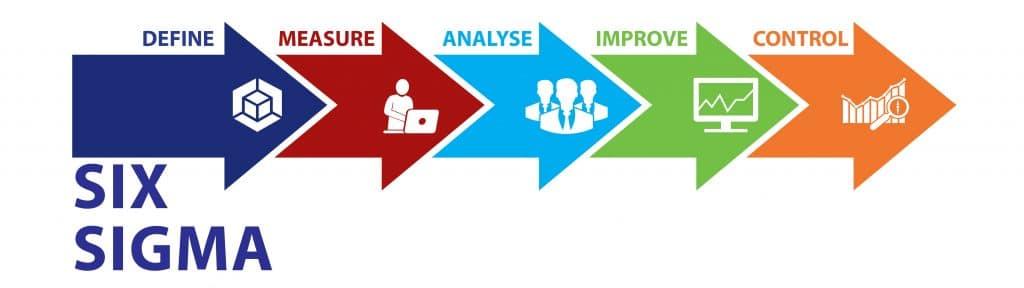 Der Six Sigma DMAIC Zyklus